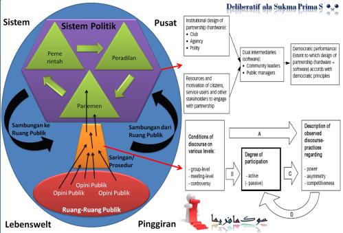 Formulasi 'Deliberatif' Untuk Analisis 'Emas Hitam' Angling Darmo